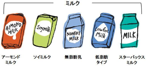 円 スタバ カスタマイズ 700